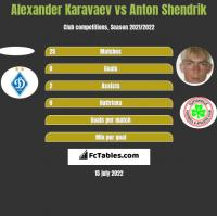 Ołeksandr Karawajew vs Anton Shendrik h2h player stats