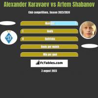 Ołeksandr Karawajew vs Artem Shabanov h2h player stats