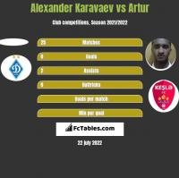 Alexander Karavaev vs Artur h2h player stats