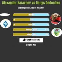 Alexander Karavaev vs Denys Dedechko h2h player stats