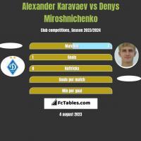 Alexander Karavaev vs Denys Miroshnichenko h2h player stats