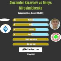 Ołeksandr Karawajew vs Denys Miroshnichenko h2h player stats
