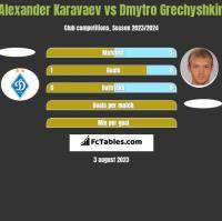 Alexander Karavaev vs Dmytro Grechyshkin h2h player stats