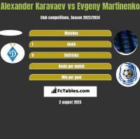 Alexander Karavaev vs Evgeny Martinenko h2h player stats