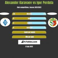 Alexander Karavaev vs Igor Perduta h2h player stats