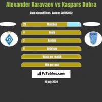 Alexander Karavaev vs Kaspars Dubra h2h player stats