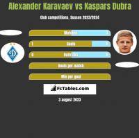 Ołeksandr Karawajew vs Kaspars Dubra h2h player stats
