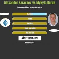 Ołeksandr Karawajew vs Mykyta Burda h2h player stats