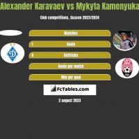 Alexander Karavaev vs Mykyta Kamenyuka h2h player stats