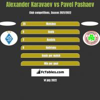 Alexander Karavaev vs Pavel Pashaev h2h player stats