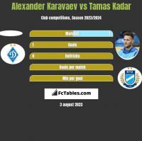 Alexander Karavaev vs Tamas Kadar h2h player stats