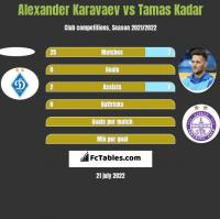Ołeksandr Karawajew vs Tamas Kadar h2h player stats