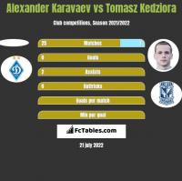 Alexander Karavaev vs Tomasz Kedziora h2h player stats