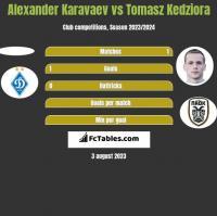 Ołeksandr Karawajew vs Tomasz Kędziora h2h player stats