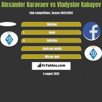 Alexander Karavaev vs Vladyslav Kabayev h2h player stats