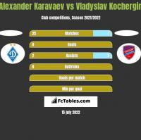 Alexander Karavaev vs Vladyslav Kochergin h2h player stats