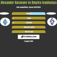 Alexander Karavaev vs Dmytro Ivanisenya h2h player stats