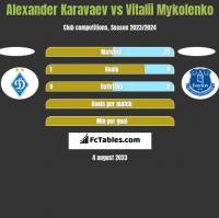 Ołeksandr Karawajew vs Vitalii Mykolenko h2h player stats