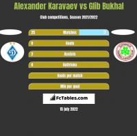 Alexander Karavaev vs Glib Bukhal h2h player stats