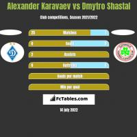 Alexander Karavaev vs Dmytro Shastal h2h player stats