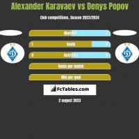Ołeksandr Karawajew vs Denys Popov h2h player stats