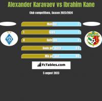 Alexander Karavaev vs Ibrahim Kane h2h player stats