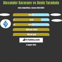 Alexander Karavaev vs Denis Taraduda h2h player stats