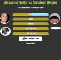Alexander Kofler vs Christoph Riegler h2h player stats