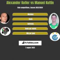 Alexander Kofler vs Manuel Kuttin h2h player stats