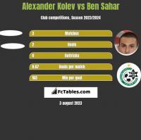 Alexander Kolev vs Ben Sahar h2h player stats