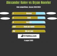 Alexander Kolev vs Bryan Nouvier h2h player stats