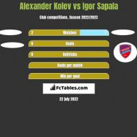 Alexander Kolev vs Igor Sapala h2h player stats