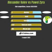 Alexander Kolev vs Pawel Zyra h2h player stats