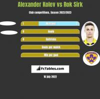 Alexander Kolev vs Rok Sirk h2h player stats