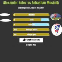 Alexander Kolev vs Sebastian Musiolik h2h player stats