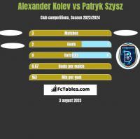 Alexander Kolev vs Patryk Szysz h2h player stats