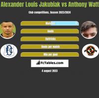 Alexander Louis Jakubiak vs Anthony Watt h2h player stats