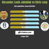 Alexander Louis Jakubiak vs Chris Long h2h player stats