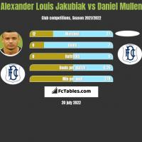 Alexander Louis Jakubiak vs Daniel Mullen h2h player stats