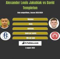 Alexander Louis Jakubiak vs David Templeton h2h player stats