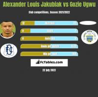 Alexander Louis Jakubiak vs Gozie Ugwu h2h player stats