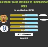 Alexander Louis Jakubiak vs Immanuelson Doku h2h player stats
