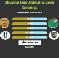 Alexander Louis Jakubiak vs Jason Cummings h2h player stats
