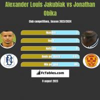 Alexander Louis Jakubiak vs Jonathan Obika h2h player stats