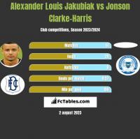 Alexander Louis Jakubiak vs Jonson Clarke-Harris h2h player stats