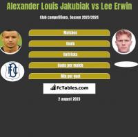 Alexander Louis Jakubiak vs Lee Erwin h2h player stats