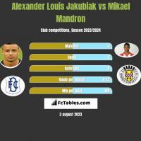 Alexander Louis Jakubiak vs Mikael Mandron h2h player stats