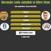 Alexander Louis Jakubiak vs Oliver Shaw h2h player stats