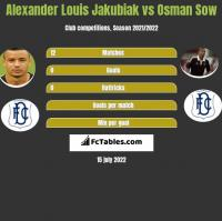 Alexander Louis Jakubiak vs Osman Sow h2h player stats