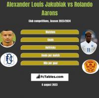Alexander Louis Jakubiak vs Rolando Aarons h2h player stats